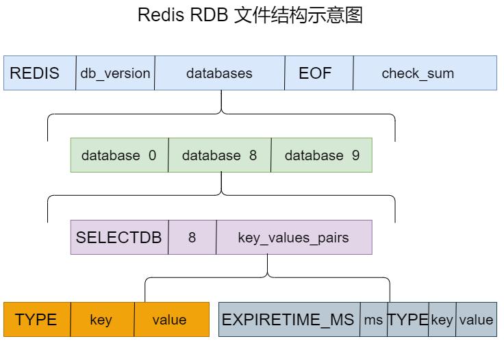 RDB 文件结构示意图